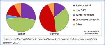 2013 ASPM weather report factors flight delay pie charts with key