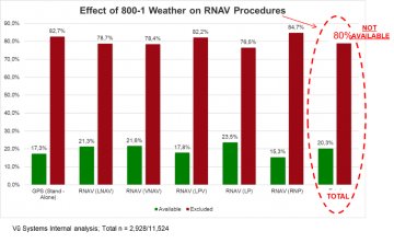 Vu Systems effects of 800-1 weather on RNAV flight procedures bar chart analysis