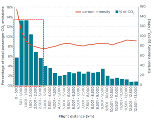 International Council on Clean Transportation aviation CO2 emissions report chart