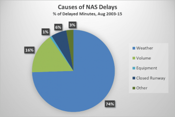 National Airspace System delays pie chart with key