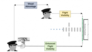 Visual Advantage versus Enhanced Flight Visibility System comparison chart