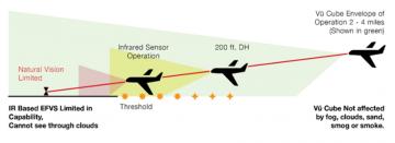 Vu Cube envelope operation versus InfraRed based enhanced flight vision system