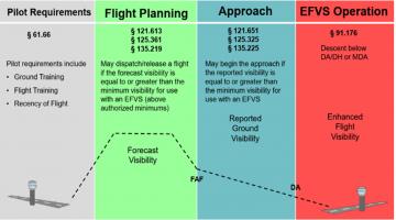 Vu Systems next-generation enhanced flight visibility system operational benefits comparison chart